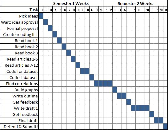 dissertation timeline examples