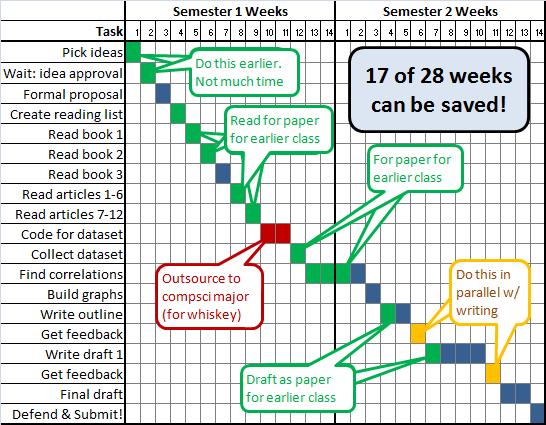 Master thesis work plan