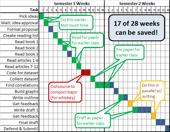 master thesis work plan Note: a master's thesis can often be less detailed and elaborate than the above planalso, individual departments usually have their own unique preferences the above plan is meant only as a general guide.